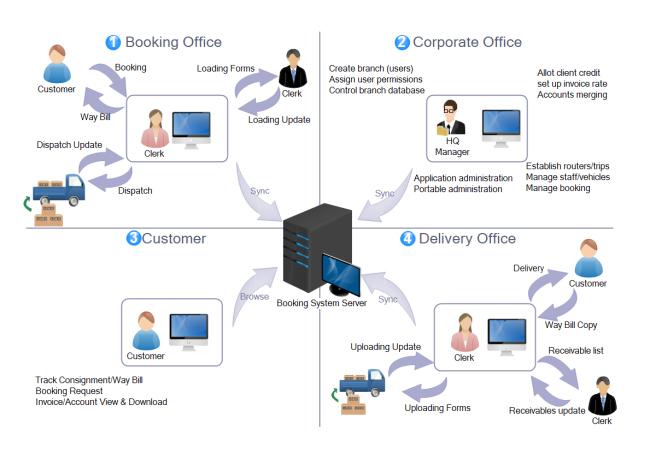 logistic management workflow