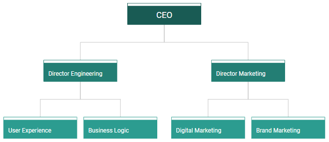 example org chart1
