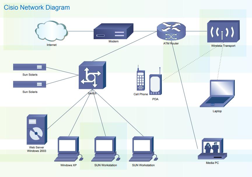 cisco network diagram