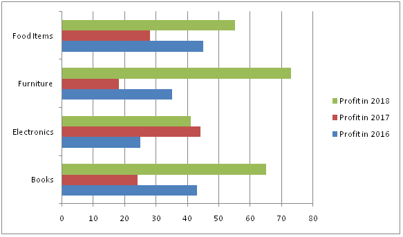 example bar graph