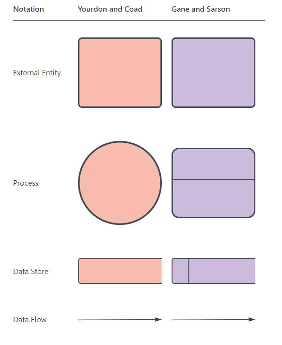 data flow diagram notation