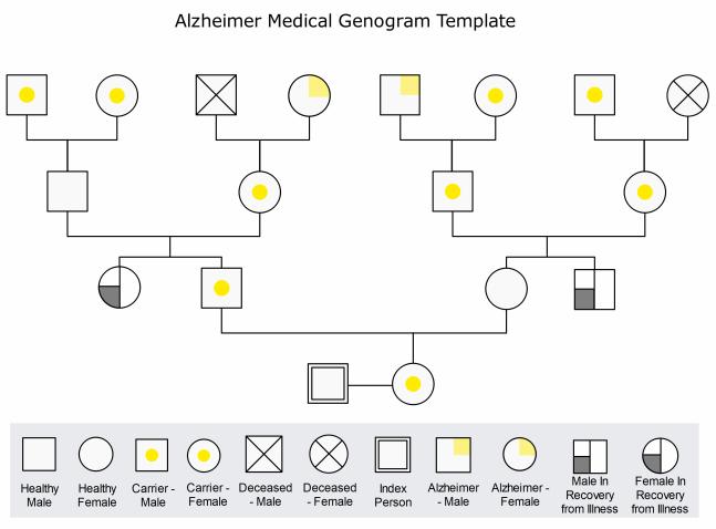 alzheimer medical genogram