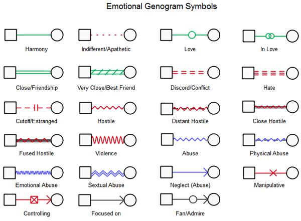emotional genogram symbols