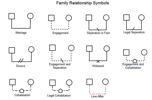 family relationship symbols
