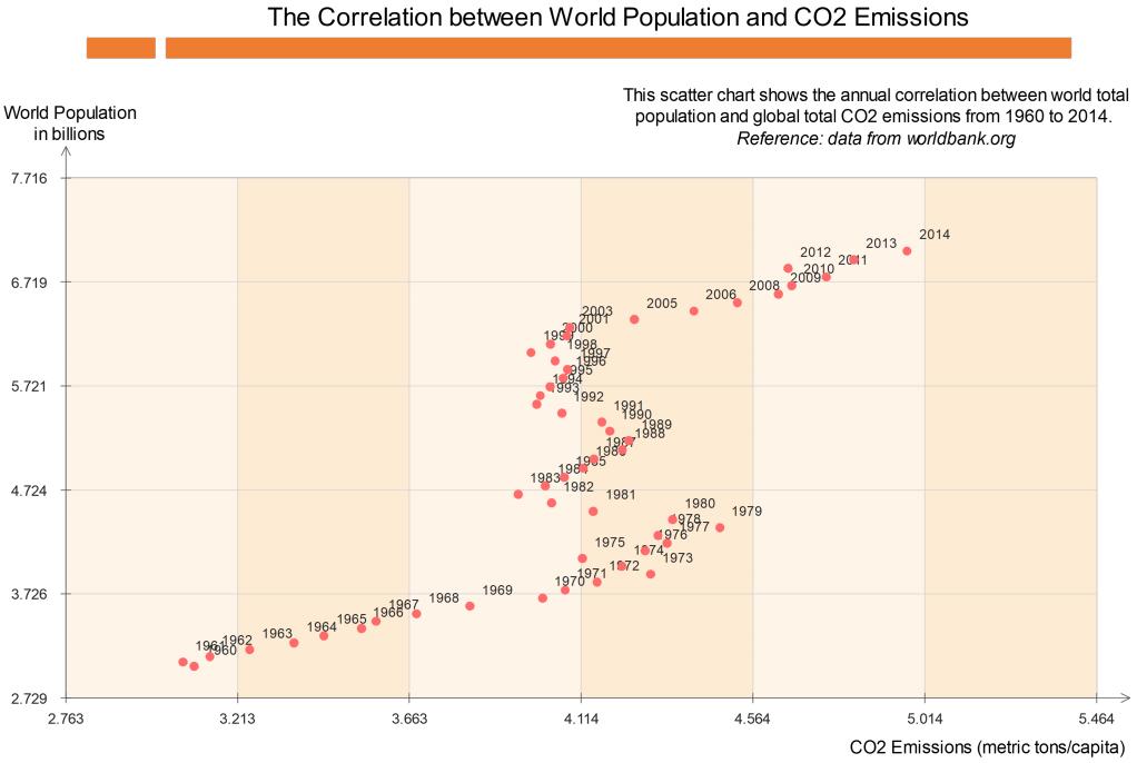 world population and carbon dioxide emissions