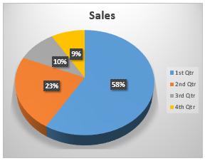 example pie chart2