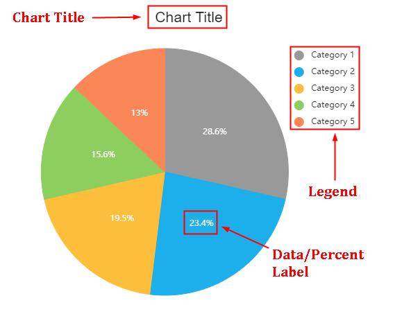edraw example pie chart