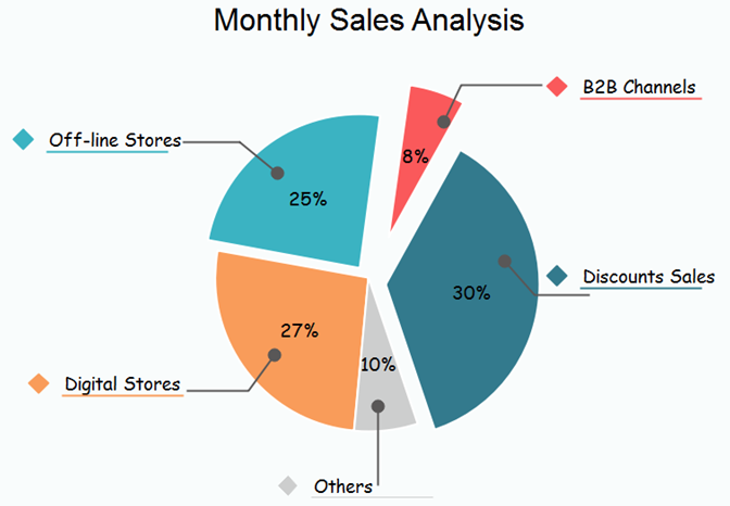 monthly sales pie chart