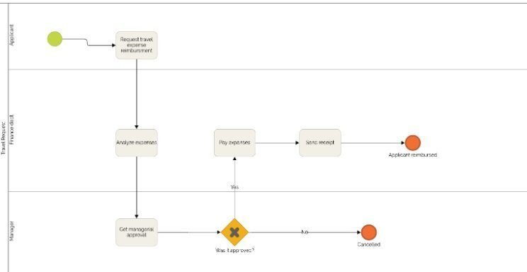 bpmn diagram expense reimbursement