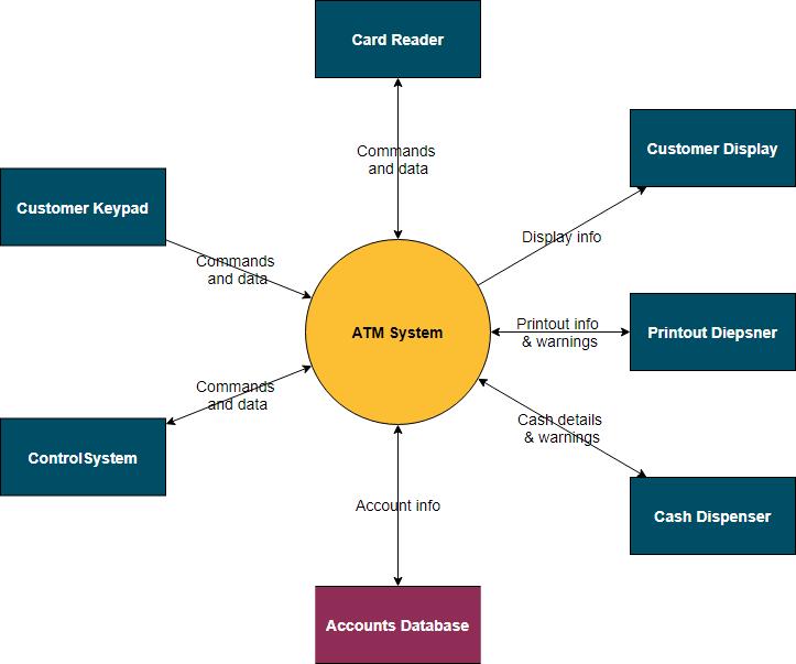 context diagram atm system