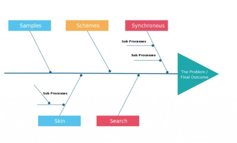 fishbone diagram for sales problem