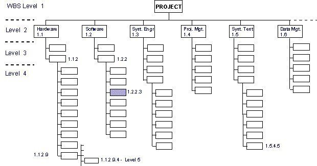 history of work breakdown structure