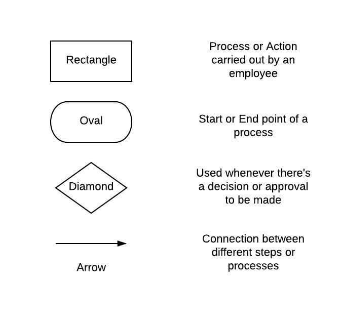 process flowcharts symbols