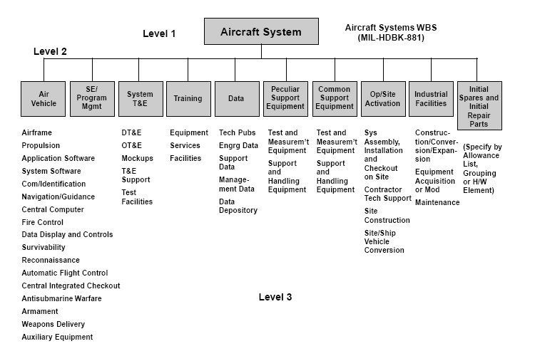 wbs of aircraft system