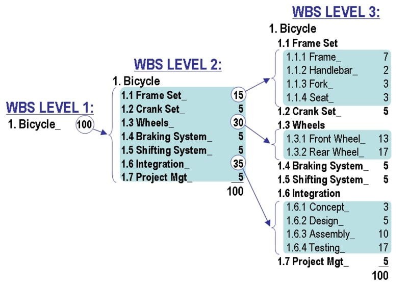 wbs of bicycle construction