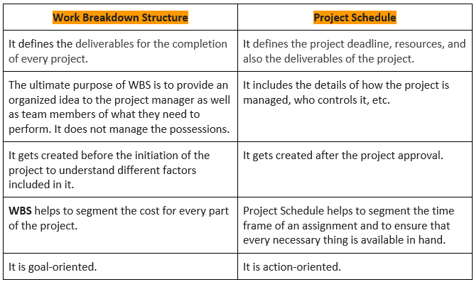 WBS VS Project Schedule
