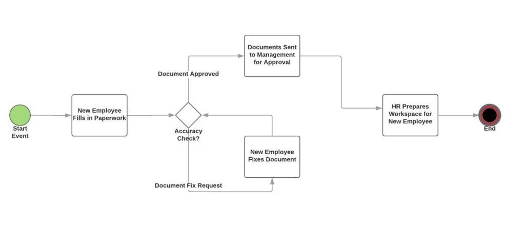 what is a process flowchart