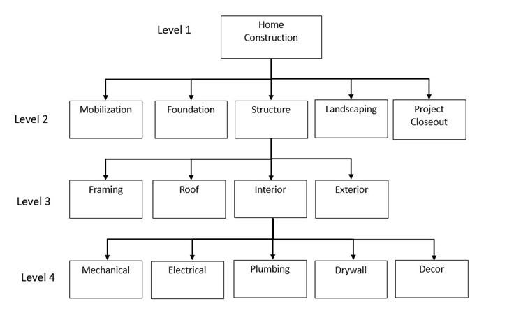 what is work breakdown structure