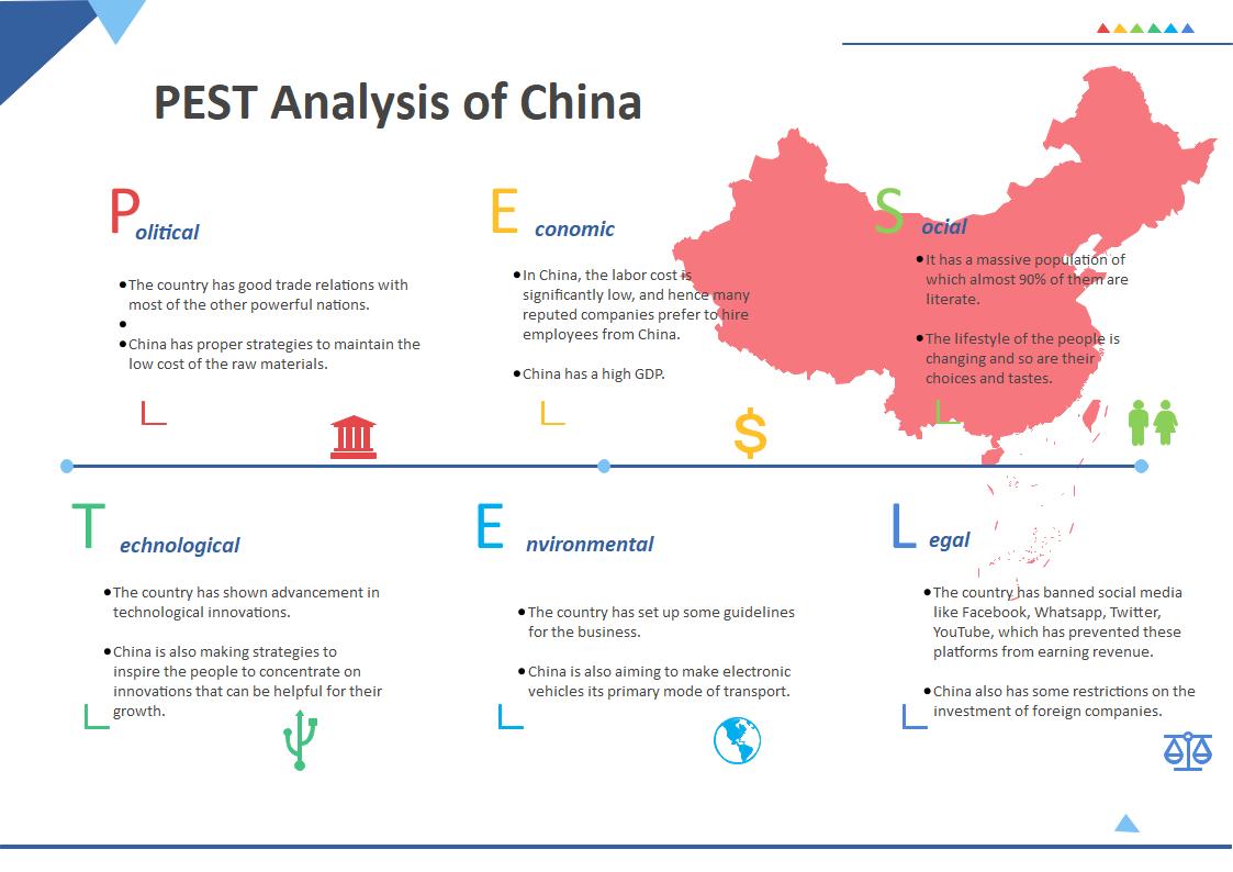 China PESTEL Analysis