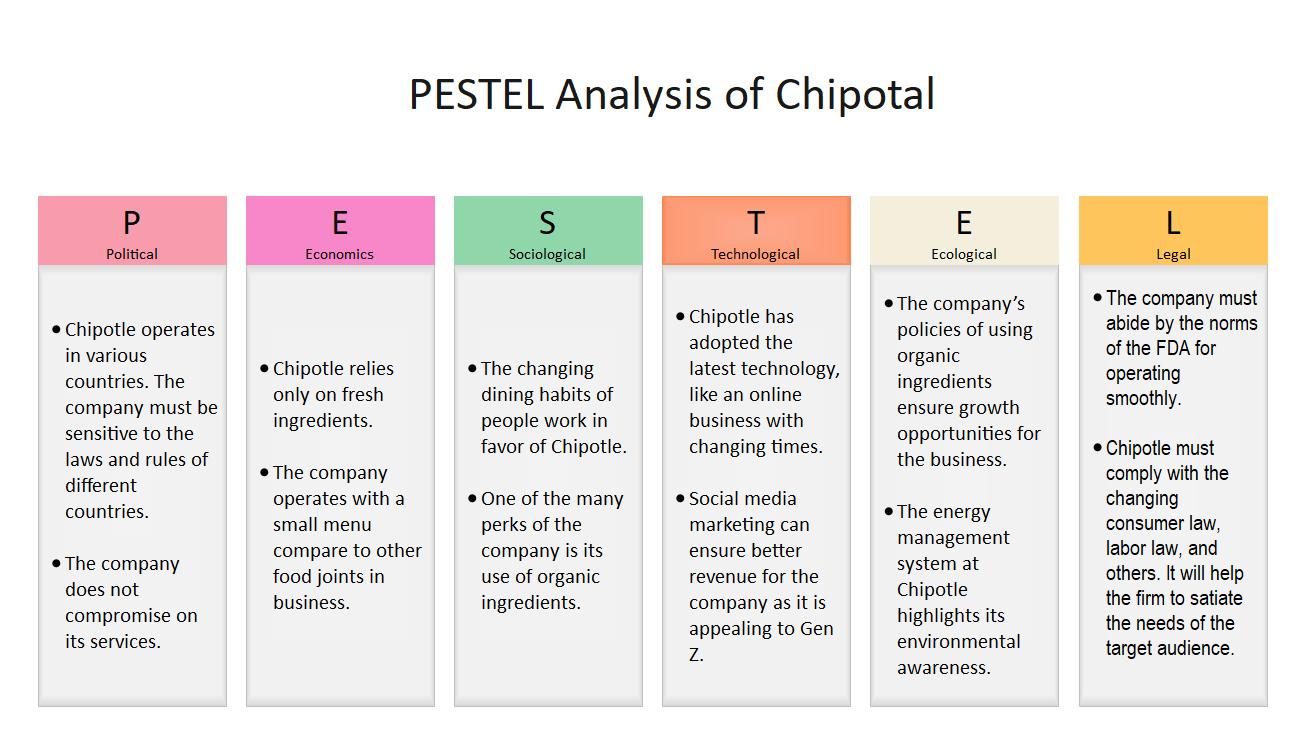 Chipotle PESTEL Analysis