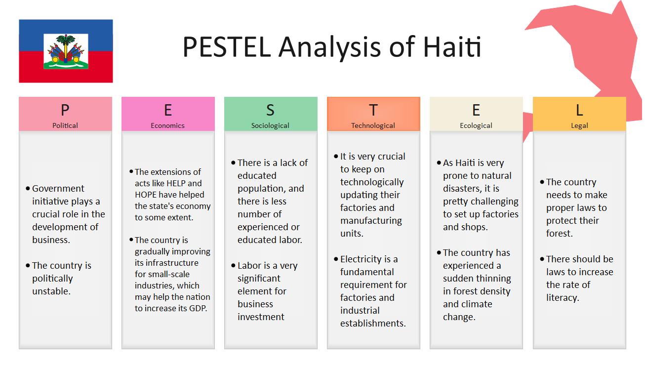 Haiti PESTEL Analysis