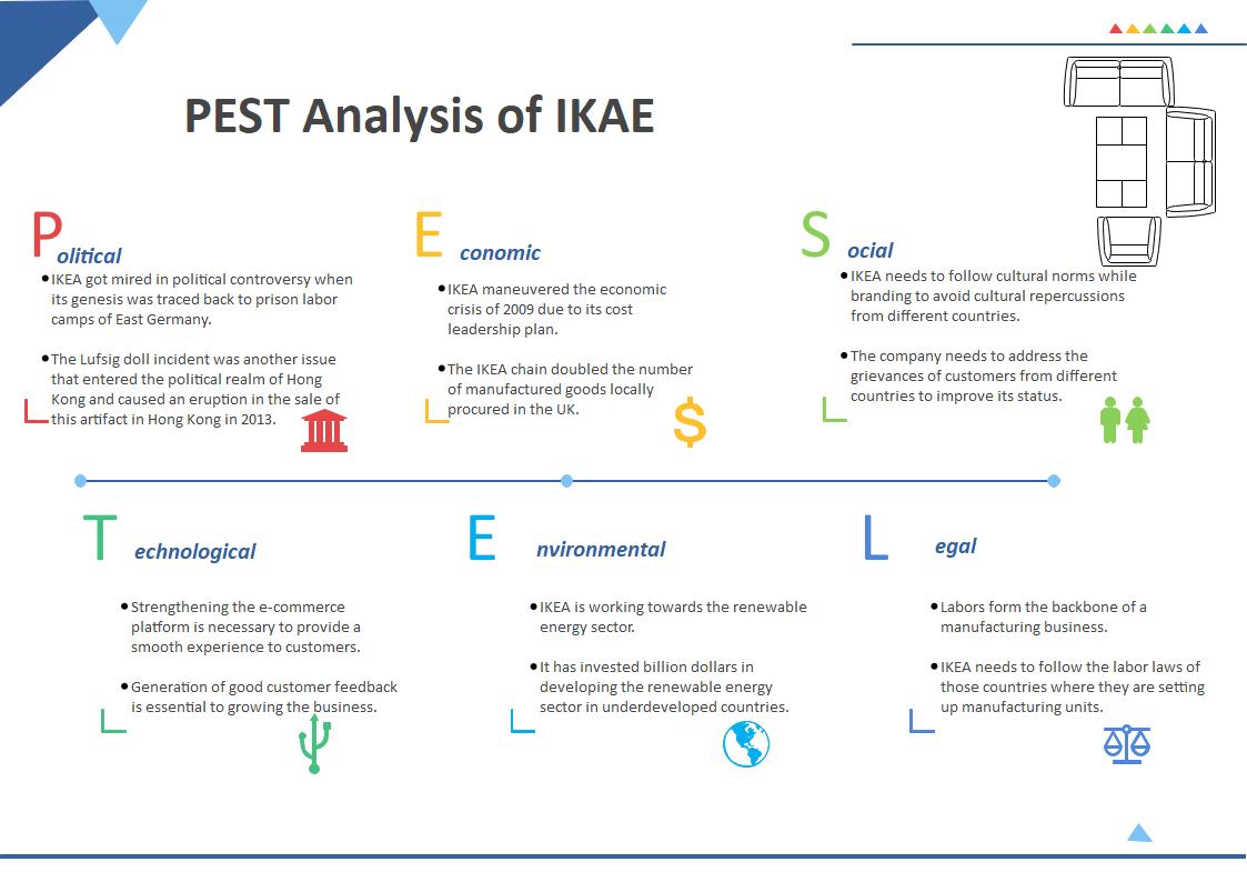 IKEA PESTEL Analysis