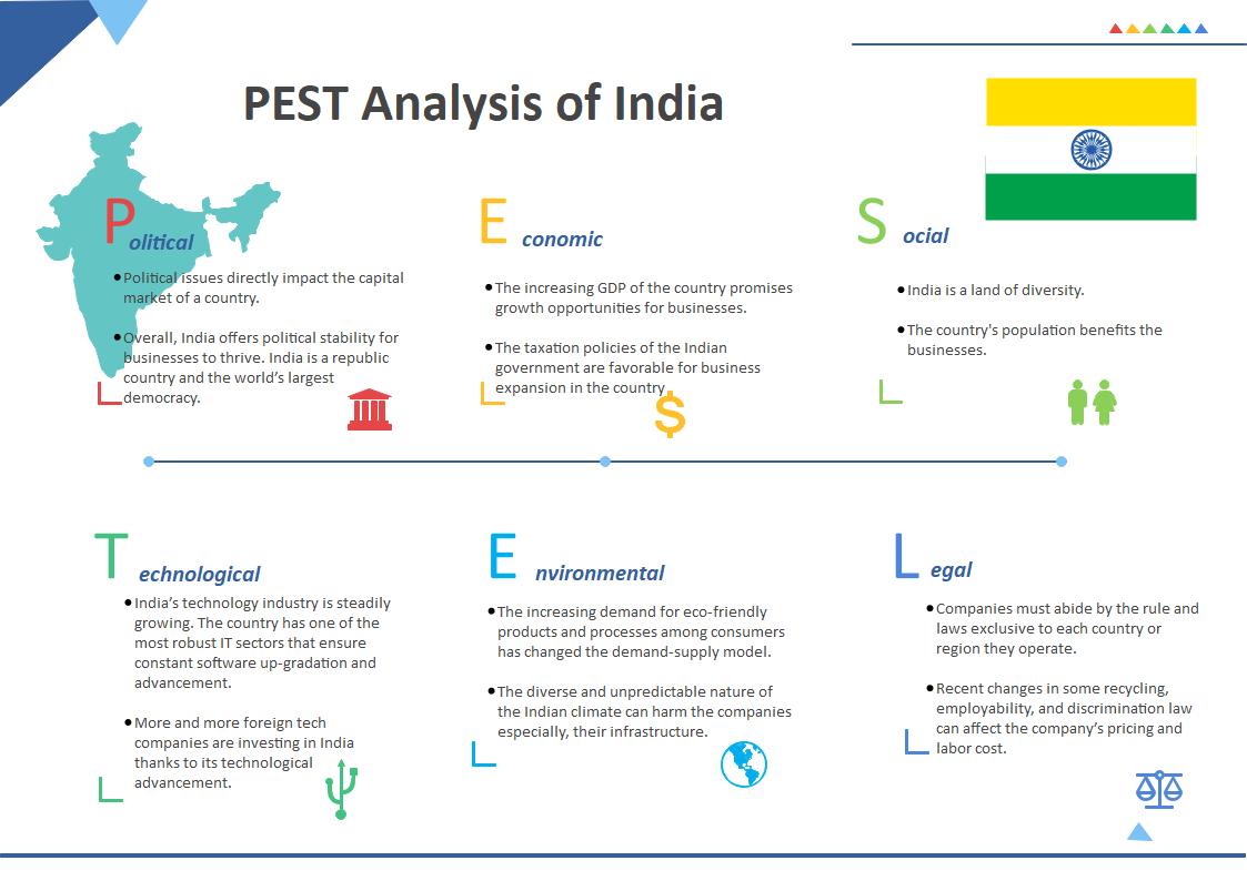India PESTEL Analysis