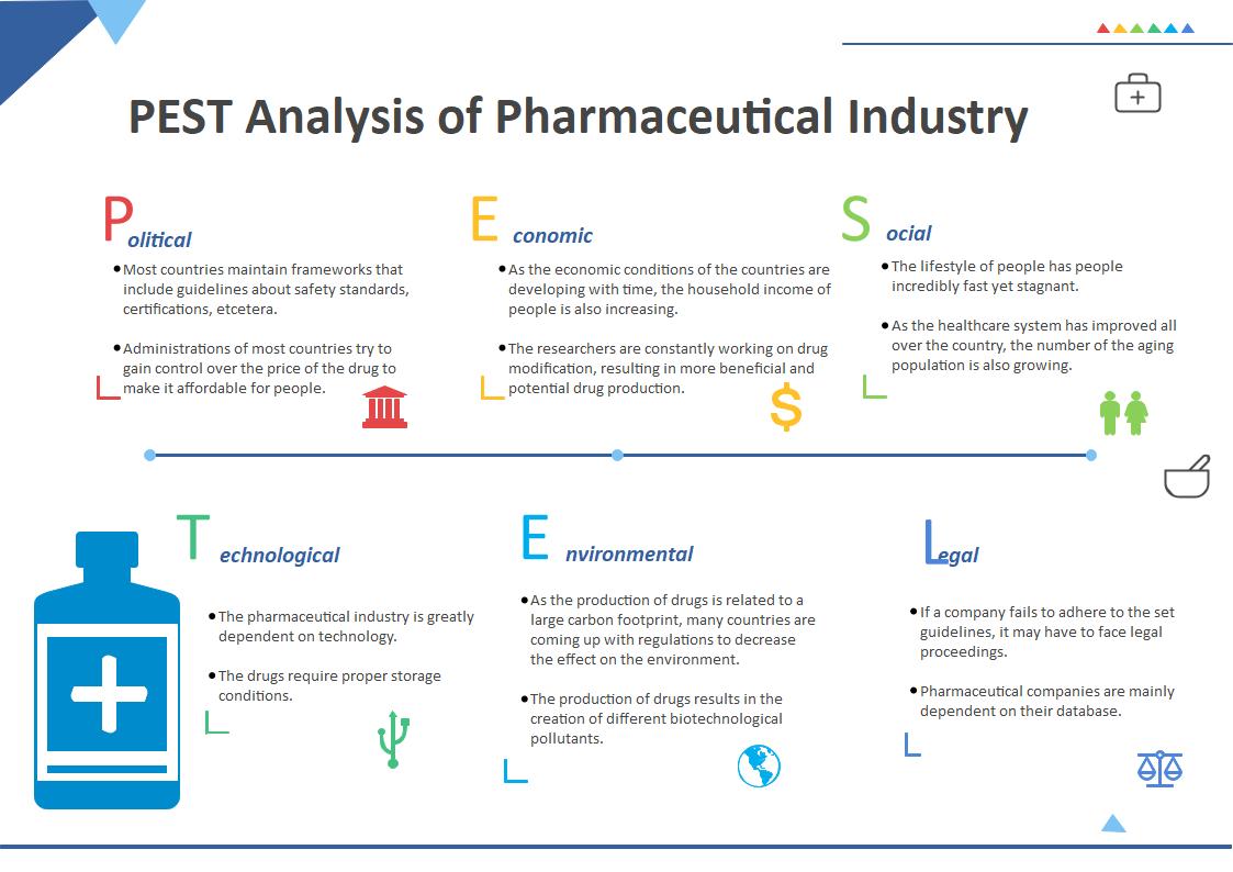 Pharmaceutical Industry PESTEL Analysis