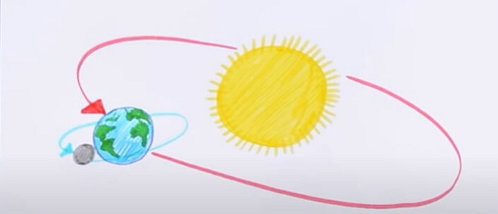 How to Create Earth Revolution Diagram from Sketch