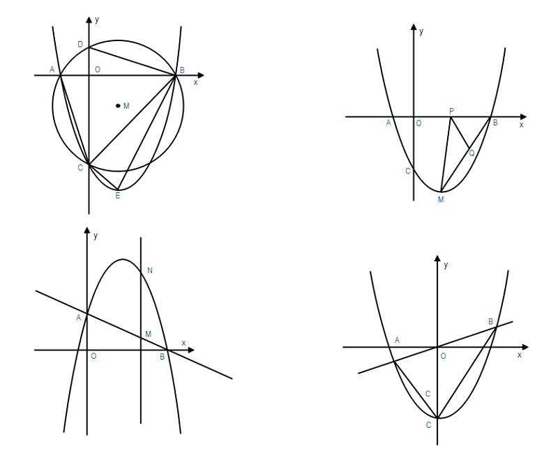 Parabolic Curve