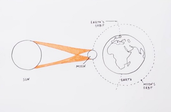 How to Create Solar Eclipse from Sketch