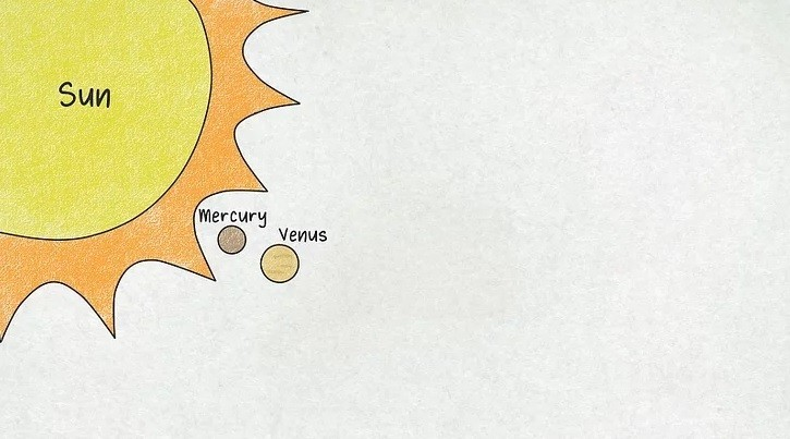 How to Create Solar System from Sketch
