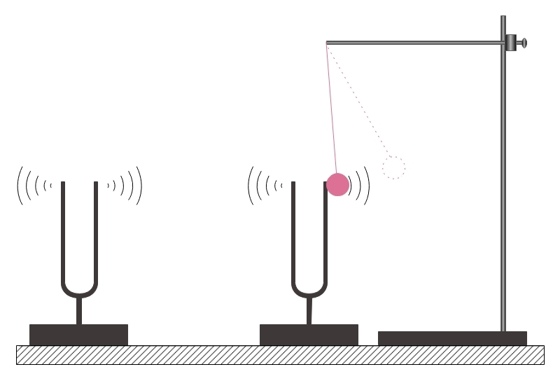 tuning forking resonace experiment