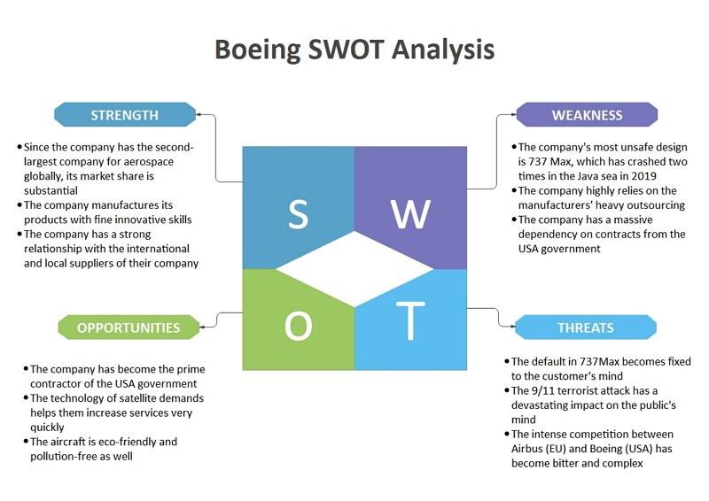 boeing swot analysis