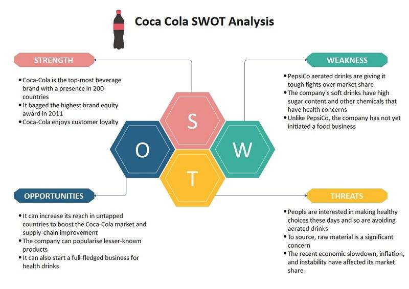 coca cola swot analysis