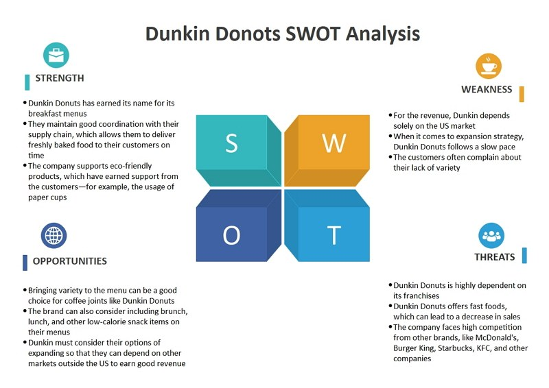 dunkin donuts swot analysis