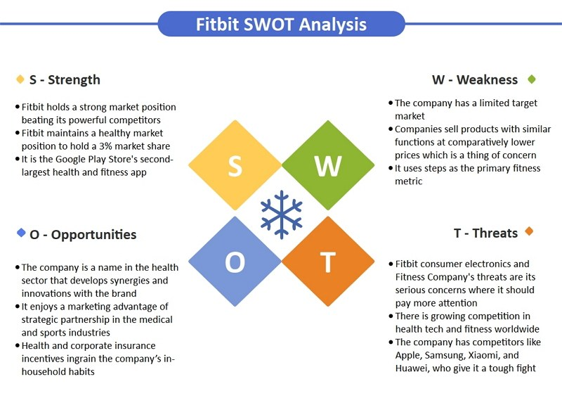 fitbit swot analysis