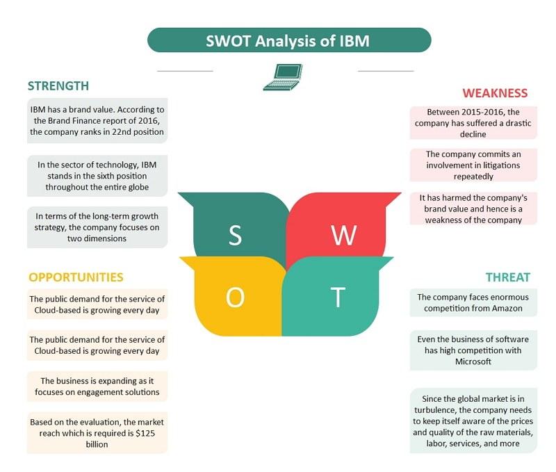 IBM SWOT analysis