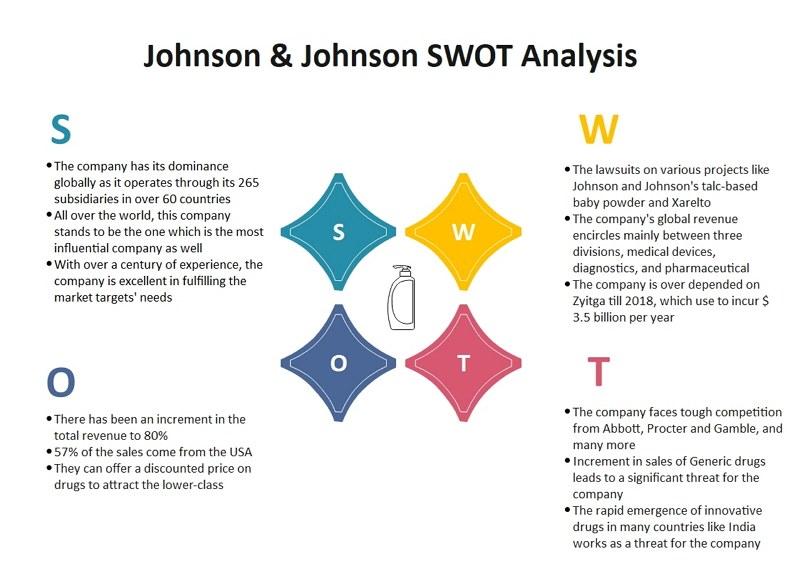 Johnson und Johnson SWOT Analyse