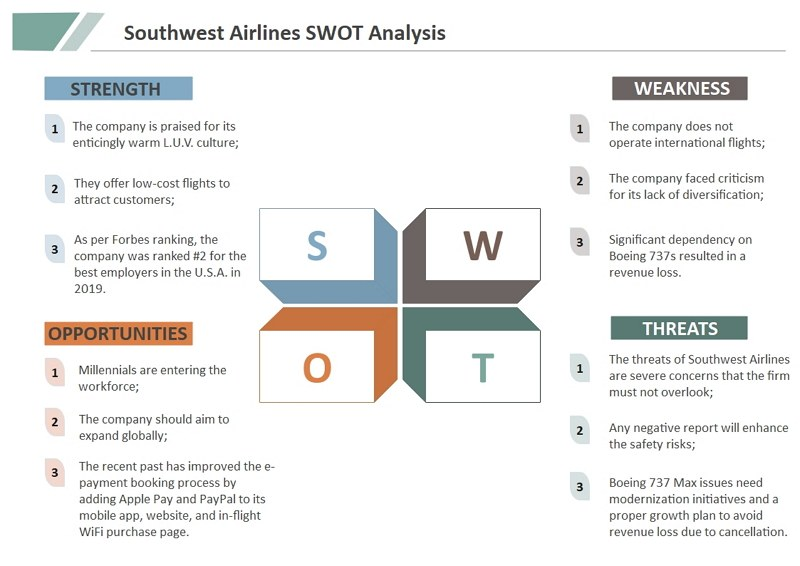 Southwest Airlines SWOT Analyse