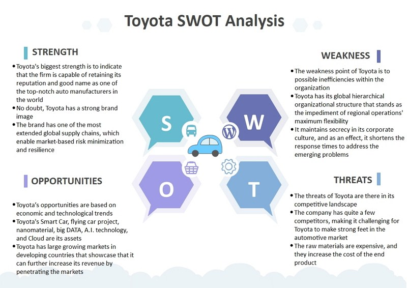 Toyota Market SWOT analysis