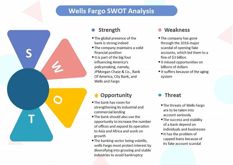 Wells Fargo Market SWOT analysis
