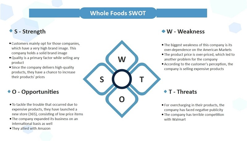 Whole Foods Market SWOT Analyse