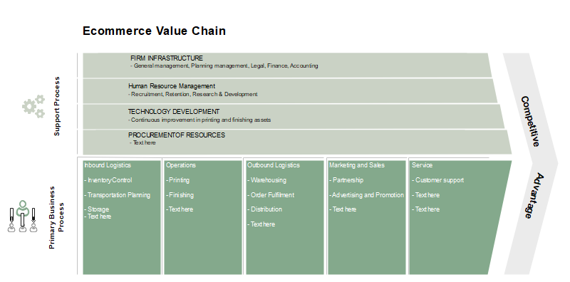 Ecommerce Value Chain