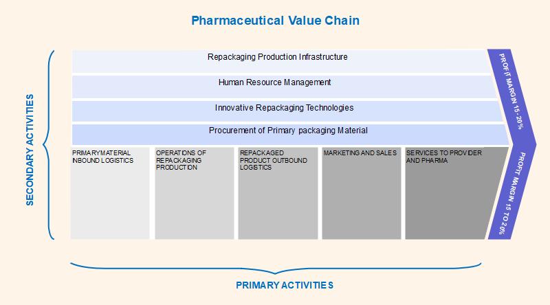 Pharmaceutical Value Chain