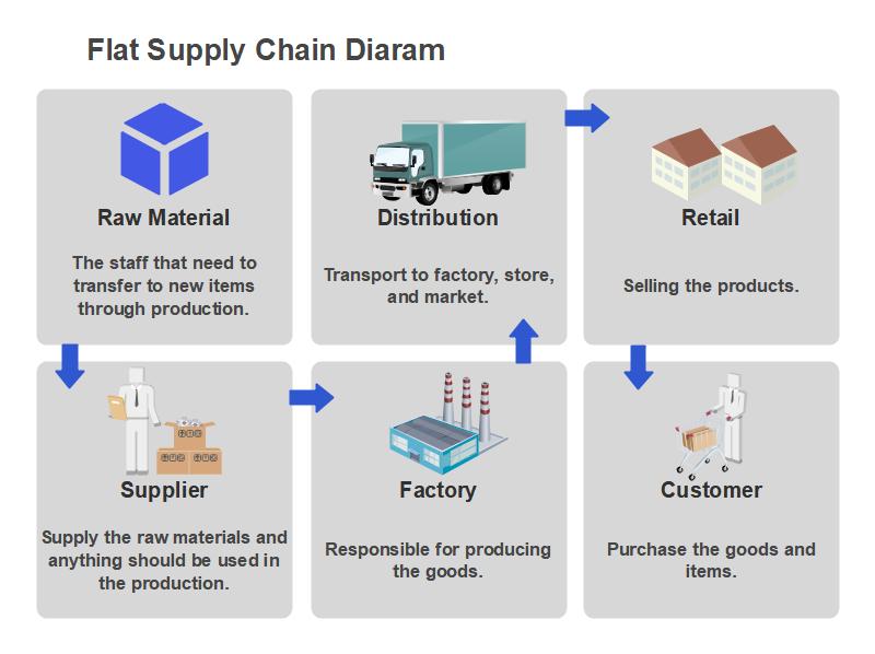 Value Chain vs Supply Chain