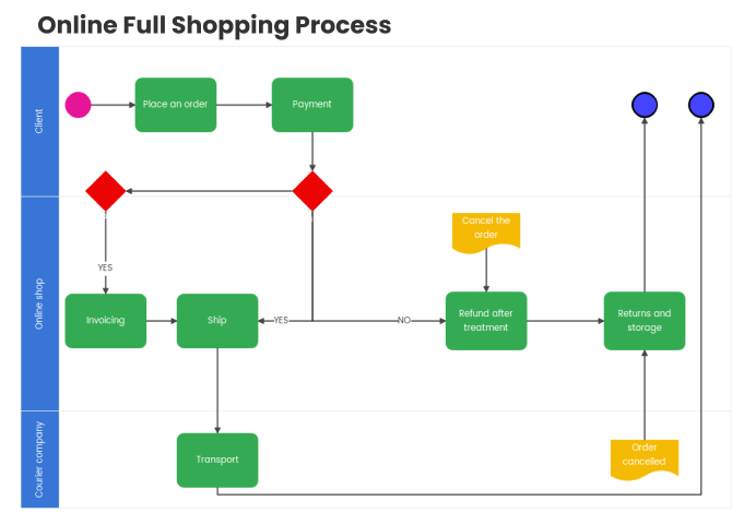 online full shopping process