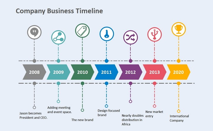 human resource timeline