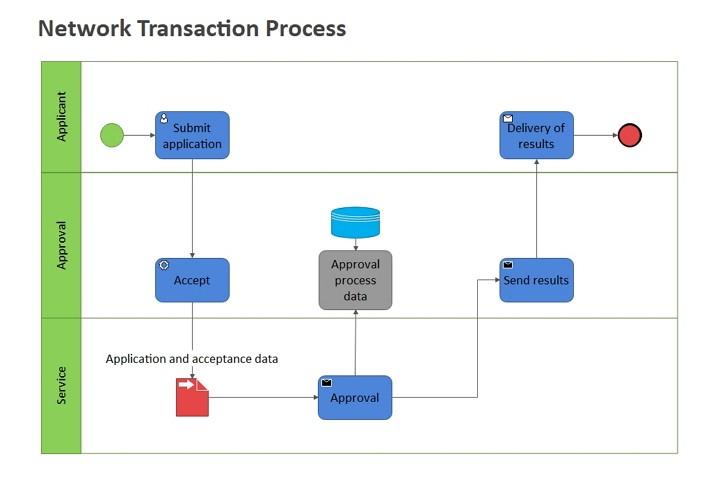 diagrama de flujo de red