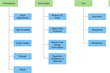 Affinity Diagram Example About System Evaluation